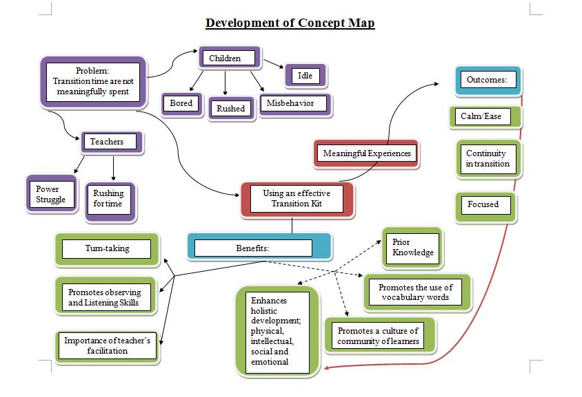 Fidah And Lina S Concept Map Student Organization